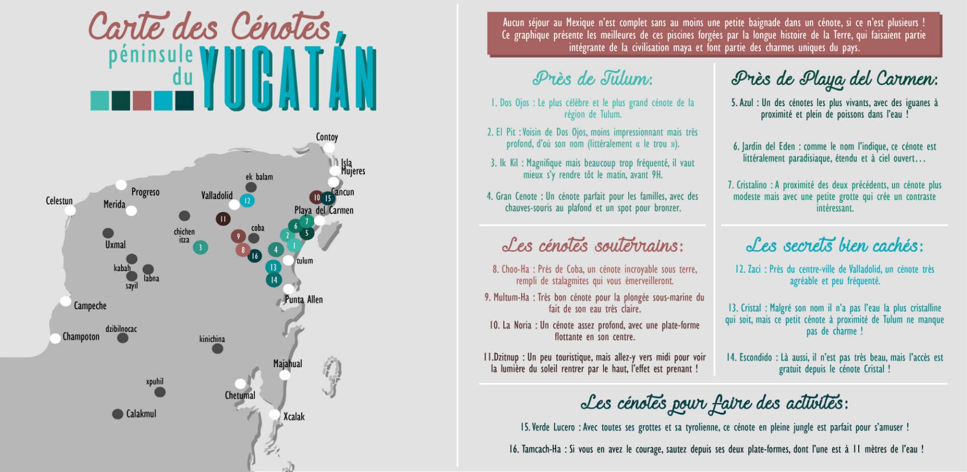 Carte Des Meilleurs Cenotes Mexique
